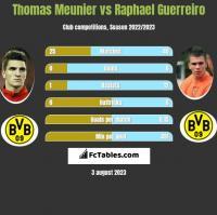 Thomas Meunier vs Raphael Guerreiro h2h player stats