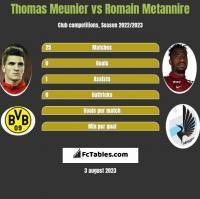 Thomas Meunier vs Romain Metannire h2h player stats