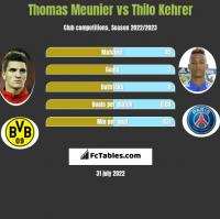 Thomas Meunier vs Thilo Kehrer h2h player stats