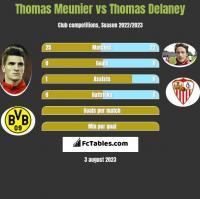 Thomas Meunier vs Thomas Delaney h2h player stats