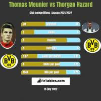 Thomas Meunier vs Thorgan Hazard h2h player stats