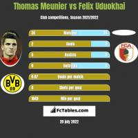 Thomas Meunier vs Felix Uduokhai h2h player stats