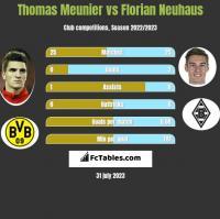 Thomas Meunier vs Florian Neuhaus h2h player stats