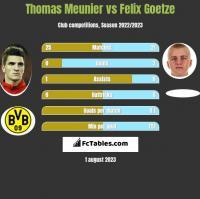 Thomas Meunier vs Felix Goetze h2h player stats