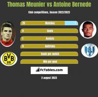 Thomas Meunier vs Antoine Bernede h2h player stats