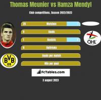 Thomas Meunier vs Hamza Mendyl h2h player stats