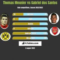 Thomas Meunier vs Gabriel dos Santos h2h player stats