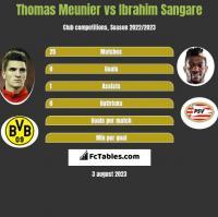 Thomas Meunier vs Ibrahim Sangare h2h player stats
