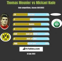 Thomas Meunier vs Mickael Nade h2h player stats