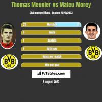 Thomas Meunier vs Mateu Morey h2h player stats