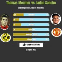 Thomas Meunier vs Jadon Sancho h2h player stats