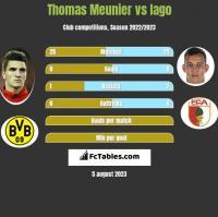 Thomas Meunier vs Iago h2h player stats