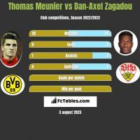 Thomas Meunier vs Dan-Axel Zagadou h2h player stats