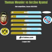 Thomas Meunier vs Gerzino Nyamsi h2h player stats