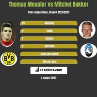 Thomas Meunier vs Mitchel Bakker h2h player stats