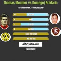 Thomas Meunier vs Domagoj Bradaric h2h player stats