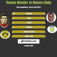 Thomas Meunier vs Moussa Diaby h2h player stats