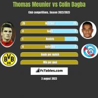 Thomas Meunier vs Colin Dagba h2h player stats