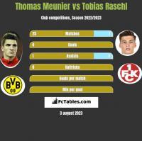Thomas Meunier vs Tobias Raschl h2h player stats