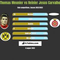 Thomas Meunier vs Reinier Jesus Carvalho h2h player stats
