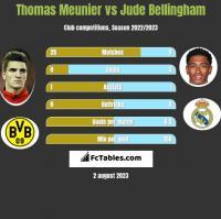 Thomas Meunier vs Jude Bellingham h2h player stats