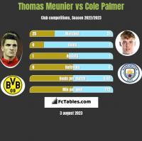 Thomas Meunier vs Cole Palmer h2h player stats