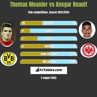 Thomas Meunier vs Ansgar Knauff h2h player stats
