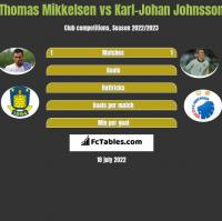 Thomas Mikkelsen vs Karl-Johan Johnsson h2h player stats