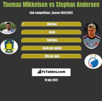Thomas Mikkelsen vs Stephan Andersen h2h player stats