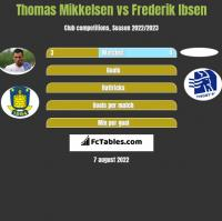 Thomas Mikkelsen vs Frederik Ibsen h2h player stats