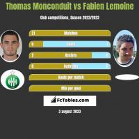 Thomas Monconduit vs Fabien Lemoine h2h player stats