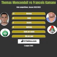 Thomas Monconduit vs Francois Kamano h2h player stats