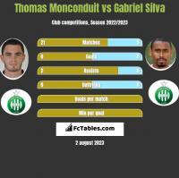 Thomas Monconduit vs Gabriel Silva h2h player stats