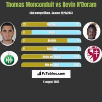 Thomas Monconduit vs Kevin N'Doram h2h player stats