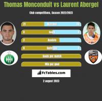 Thomas Monconduit vs Laurent Abergel h2h player stats