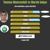 Thomas Monconduit vs Marvin Gakpa h2h player stats
