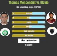 Thomas Monconduit vs Otavio h2h player stats