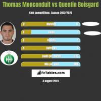 Thomas Monconduit vs Quentin Boisgard h2h player stats
