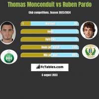 Thomas Monconduit vs Ruben Pardo h2h player stats