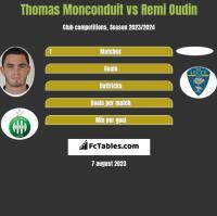 Thomas Monconduit vs Remi Oudin h2h player stats