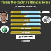 Thomas Monconduit vs Mamadou Fofana h2h player stats