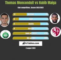 Thomas Monconduit vs Habib Maiga h2h player stats