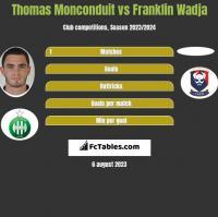 Thomas Monconduit vs Franklin Wadja h2h player stats
