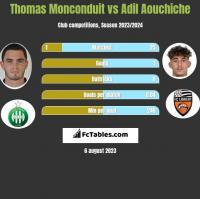 Thomas Monconduit vs Adil Aouchiche h2h player stats