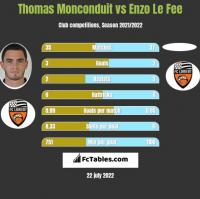 Thomas Monconduit vs Enzo Le Fee h2h player stats