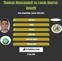 Thomas Monconduit vs Lucas Gourna-Douath h2h player stats