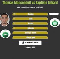 Thomas Monconduit vs Baptiste Gabard h2h player stats