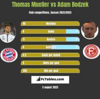 Thomas Mueller vs Adam Bodzek h2h player stats