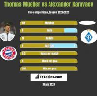 Thomas Mueller vs Alexander Karavaev h2h player stats