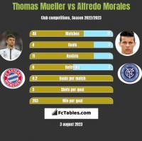 Thomas Mueller vs Alfredo Morales h2h player stats